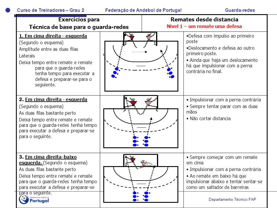 Curso de Treinadores – Grau 2 Federação de Andebol de Portugal Guarda-redes Departamento Técnico FAP Exercícios para Técnica de base para o guarda-red