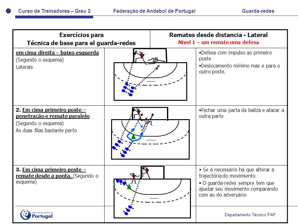 Curso de Treinadores – Grau 2 Federação de Andebol de Portugal Guarda-redes Departamento Técnico FAP Exercícios para Técnica de base para el guarda-re