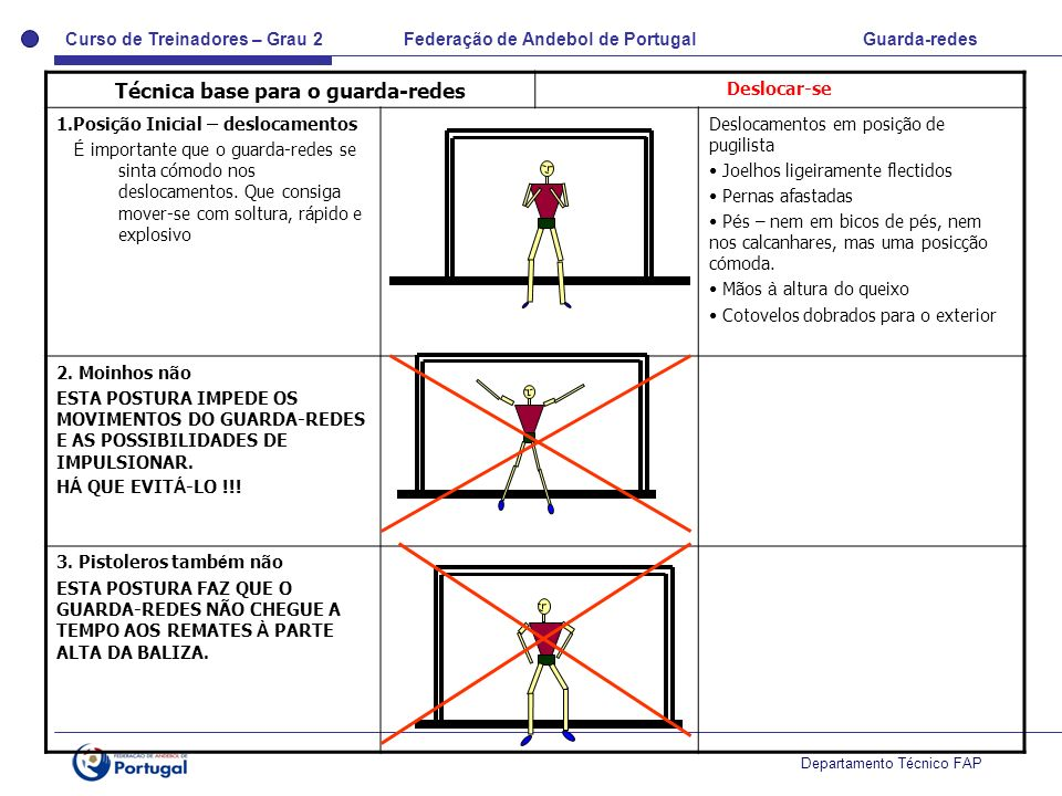 Curso de Treinadores – Grau 2 Federação de Andebol de Portugal Guarda-redes Departamento Técnico FAP Técnica base para o guarda-redes Deslocar-se 1.Po