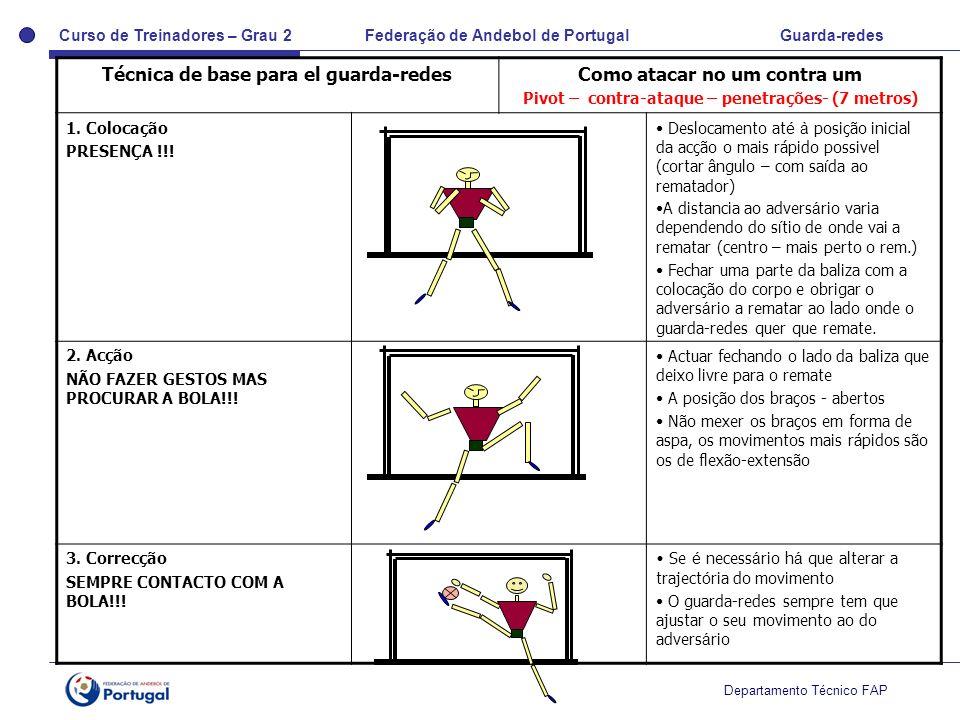 Curso de Treinadores – Grau 2 Federação de Andebol de Portugal Guarda-redes Departamento Técnico FAP Técnica de base para el guarda-redesComo atacar n