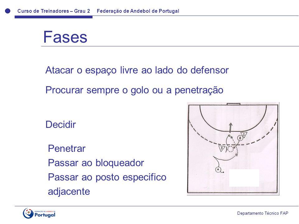 Curso de Treinadores – Grau 2 Federação de Andebol de Portugal Departamento Técnico FAP Fases Atacar o espaço livre ao lado do defensor Procurar sempr
