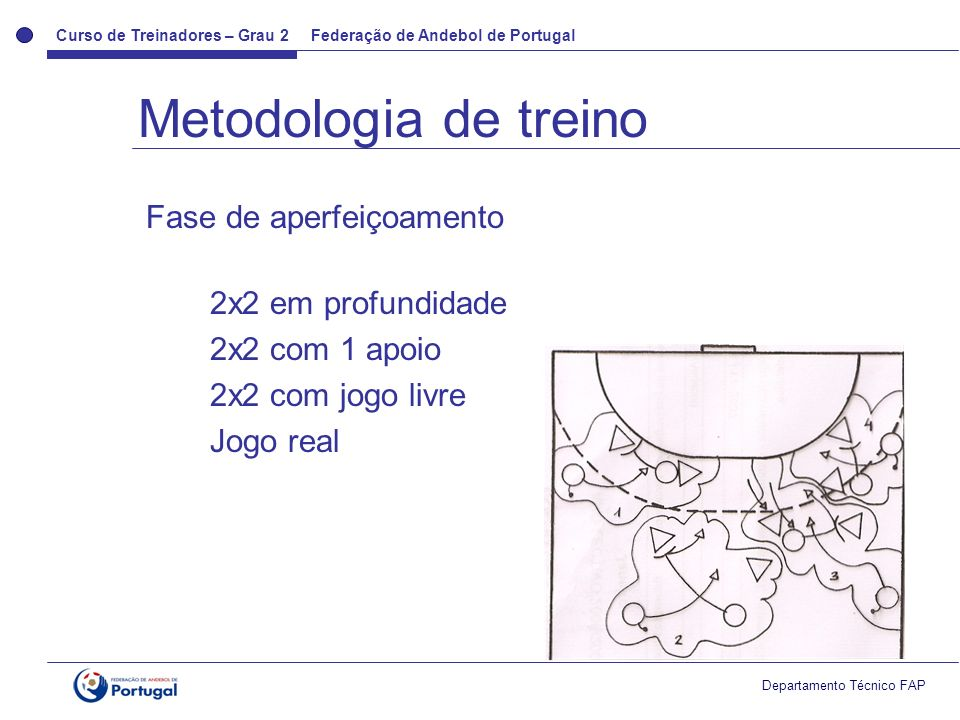 Curso de Treinadores – Grau 2 Federação de Andebol de Portugal Departamento Técnico FAP Metodologia de treino Fase de aperfeiçoamento 2x2 em profundid