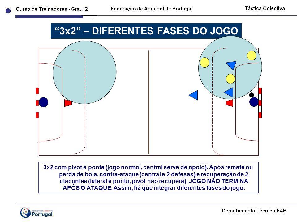3x2 com pivot e ponta (jogo normal, central serve de apoio). Após remate ou perda de bola, contra-ataque (central e 2 defesas) e recuperação de 2 atac
