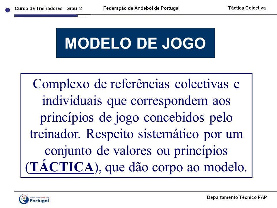 MODELO DE JOGO Complexo de referências colectivas e individuais que correspondem aos princípios de jogo concebidos pelo treinador. Respeito sistemátic