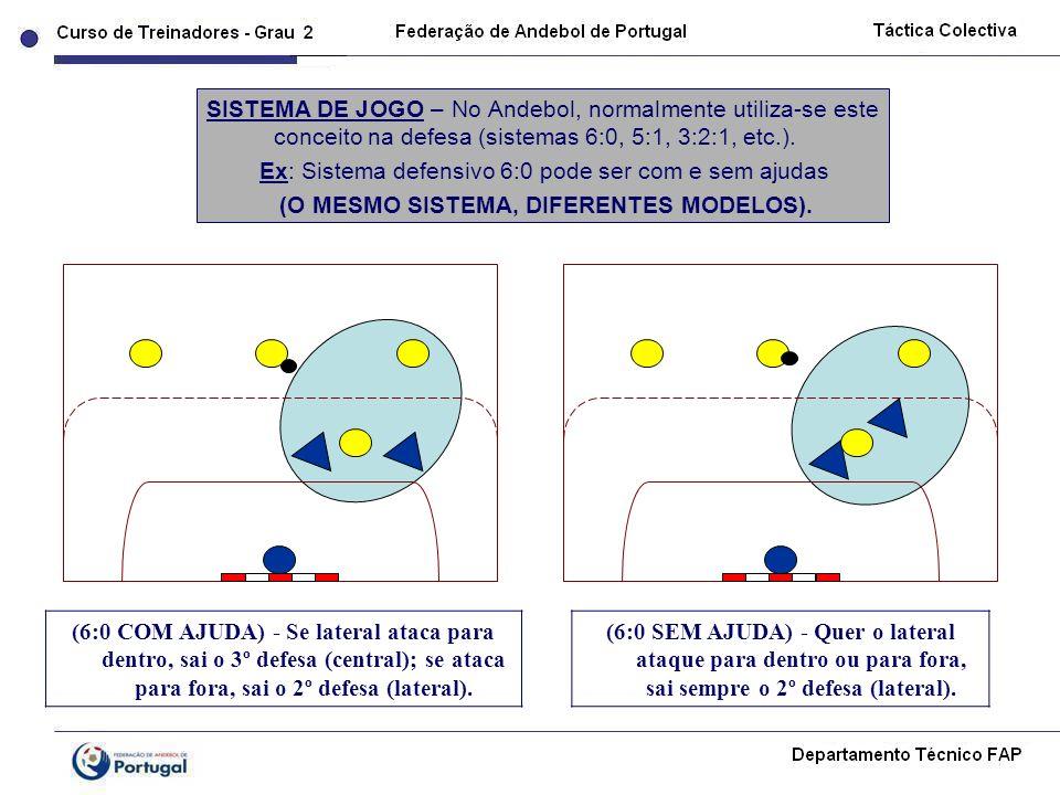 (6:0 COM AJUDA) - Se lateral ataca para dentro, sai o 3º defesa (central); se ataca para fora, sai o 2º defesa (lateral). SISTEMA DE JOGO – No Andebol