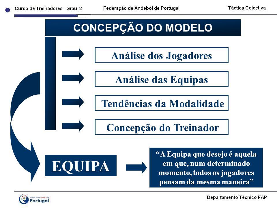 Análise dos Jogadores Análise das Equipas Tendências da Modalidade CONCEPÇÃO DO MODELO Concepção do Treinador EQUIPA A Equipa que desejo é aquela em q