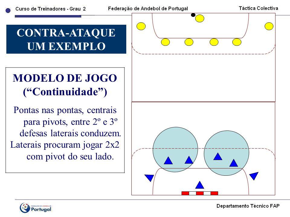 MODELO DE JOGO (Continuidade) Pontas nas pontas, centrais para pivots, entre 2º e 3º defesas laterais conduzem. Laterais procuram jogar 2x2 com pivot
