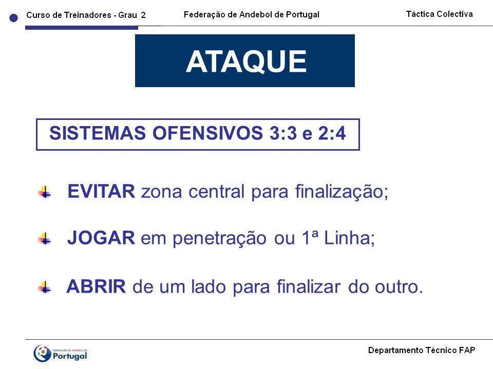 EVITAR zona central para finalização; ABRIR de um lado para finalizar do outro. JOGAR em penetração ou 1ª Linha; ATAQUE SISTEMAS OFENSIVOS 3:3 e 2:4