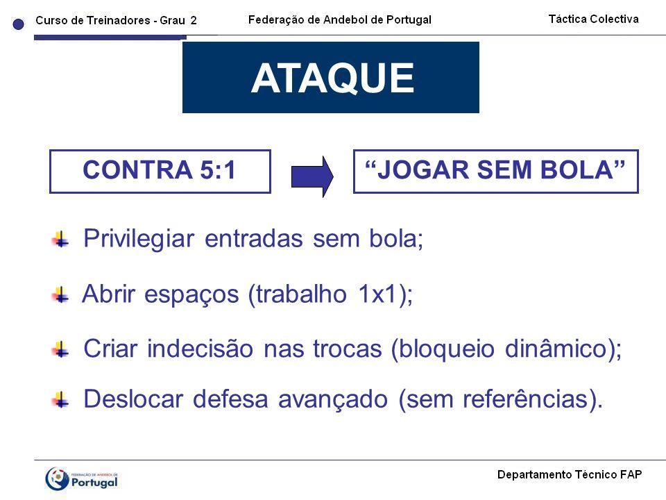 Privilegiar entradas sem bola; Criar indecisão nas trocas (bloqueio dinâmico); Abrir espaços (trabalho 1x1); ATAQUE CONTRA 5:1 Deslocar defesa avançad