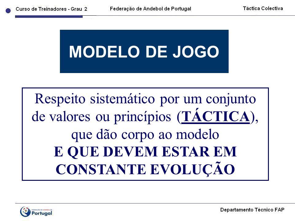 MODELO DE JOGO Respeito sistemático por um conjunto de valores ou princípios (TÁCTICA), que dão corpo ao modelo E QUE DEVEM ESTAR EM CONSTANTE EVOLUÇÃ