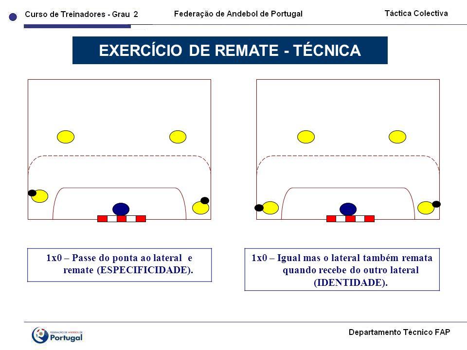 1x0 – Passe do ponta ao lateral e remate (ESPECIFICIDADE). EXERCÍCIO DE REMATE - TÉCNICA 1x0 – Igual mas o lateral também remata quando recebe do outr