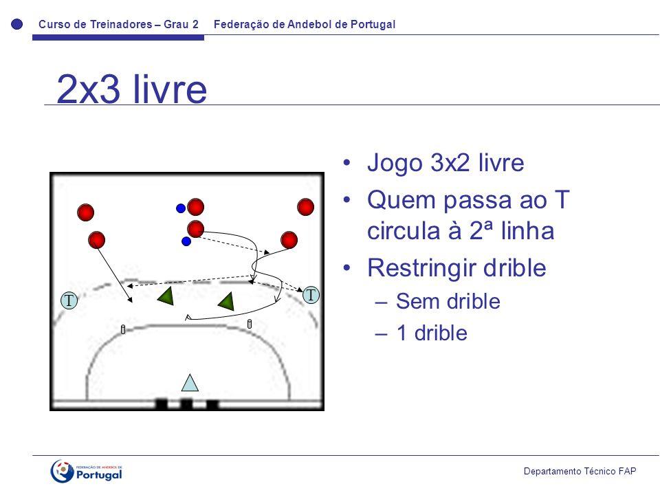 Curso de Treinadores – Grau 2 Federação de Andebol de Portugal Departamento Técnico FAP Jogo 3x2 livre Quem passa ao T circula à 2ª linha Restringir drible –Sem drible –1 drible T T 2x3 livre