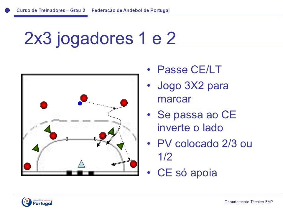 Curso de Treinadores – Grau 2 Federação de Andebol de Portugal Departamento Técnico FAP Passe CE/LT Jogo 3X2 para marcar Se passa ao CE inverte o lado PV colocado 2/3 ou 1/2 CE só apoia 2x3 jogadores 1 e 2