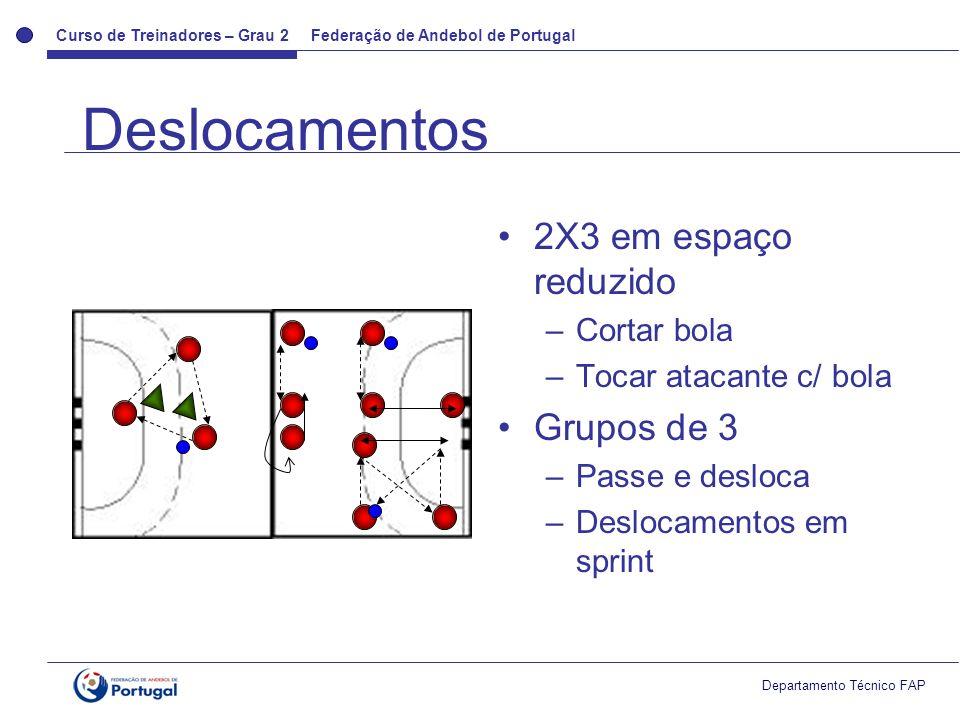 Curso de Treinadores – Grau 2 Federação de Andebol de Portugal Departamento Técnico FAP Deslocamentos 2X3 em espaço reduzido –Cortar bola –Tocar atacante c/ bola Grupos de 3 –Passe e desloca –Deslocamentos em sprint