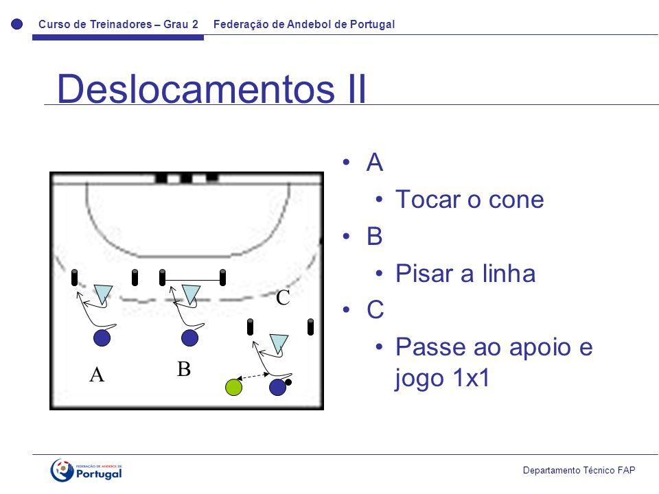 Curso de Treinadores – Grau 2 Federação de Andebol de Portugal Departamento Técnico FAP 3 zonas, 2 defesas, 1 atacante,1 GR 2 colunas de laterais LT ataca interior e joga com LT oposto para o exterior Jogo 2x2 2x2 por sectores