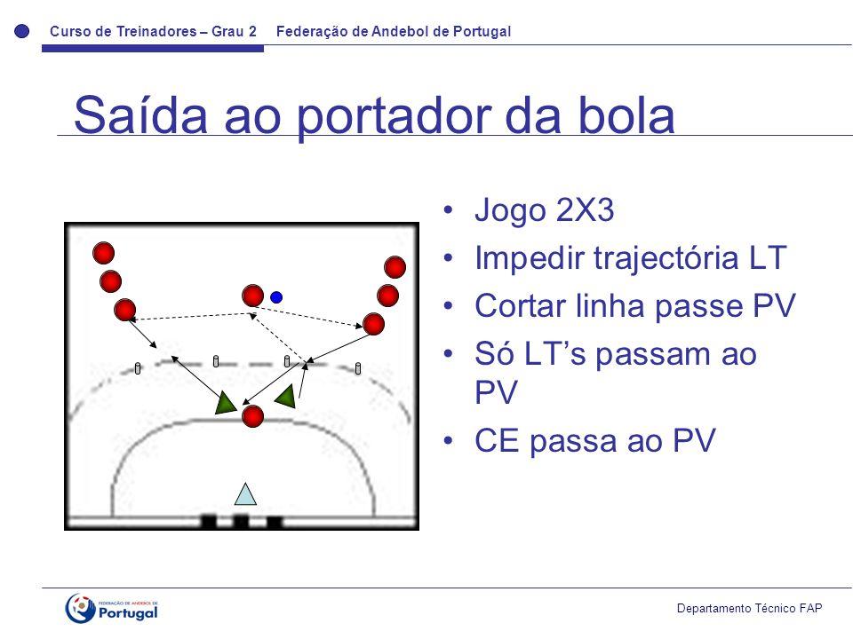 Curso de Treinadores – Grau 2 Federação de Andebol de Portugal Departamento Técnico FAP Jogo 2X3 Impedir trajectória LT Cortar linha passe PV Só LTs passam ao PV CE passa ao PV Saída ao portador da bola