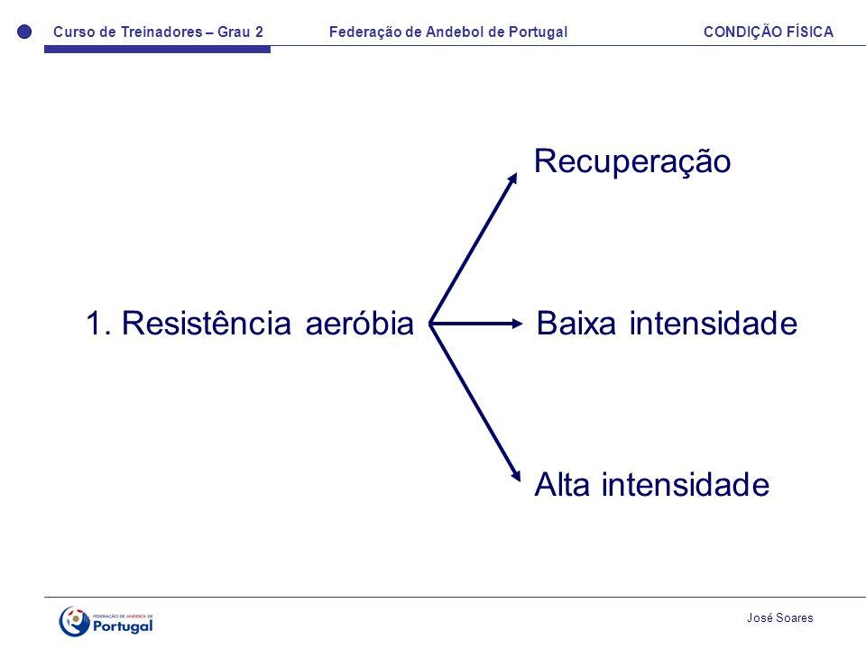 Curso de Treinadores – Grau 2 Federação de Andebol de Portugal CONDIÇÃO FÍSICA José Soares Recuperação 1. Resistência aeróbia Baixa intensidade Alta i