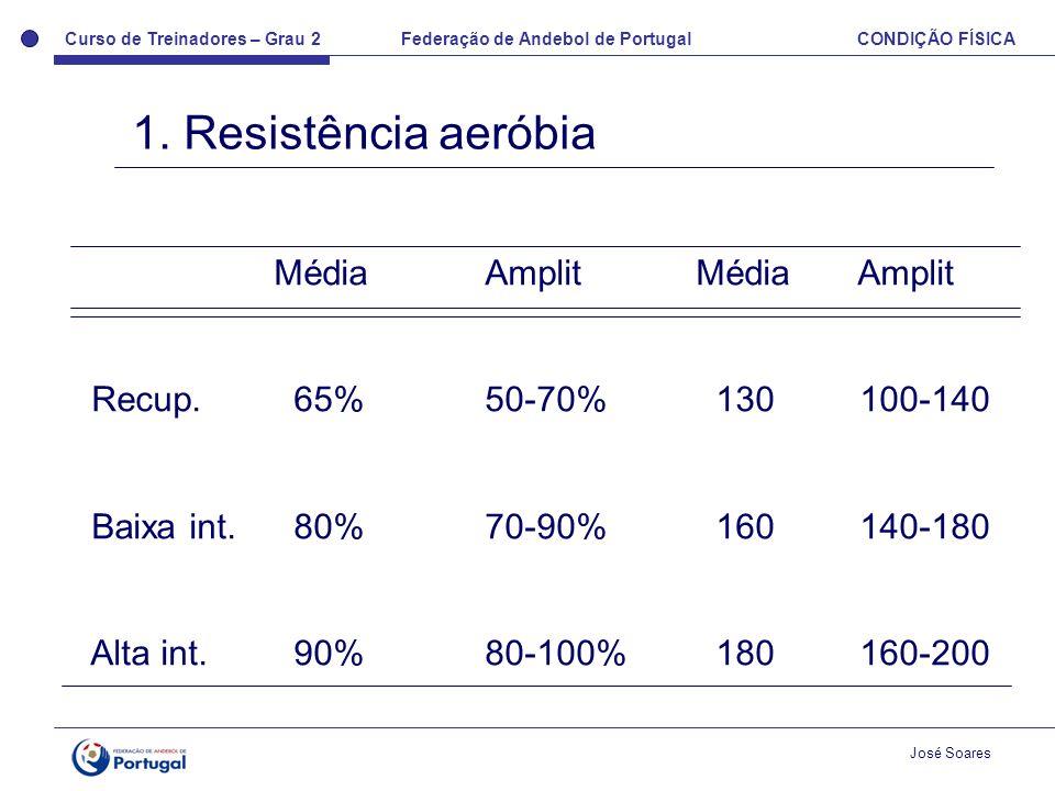 Curso de Treinadores – Grau 2 Federação de Andebol de Portugal CONDIÇÃO FÍSICA José Soares 1. Resistência aeróbia MédiaAmplitMédia Amplit Recup. 65%50