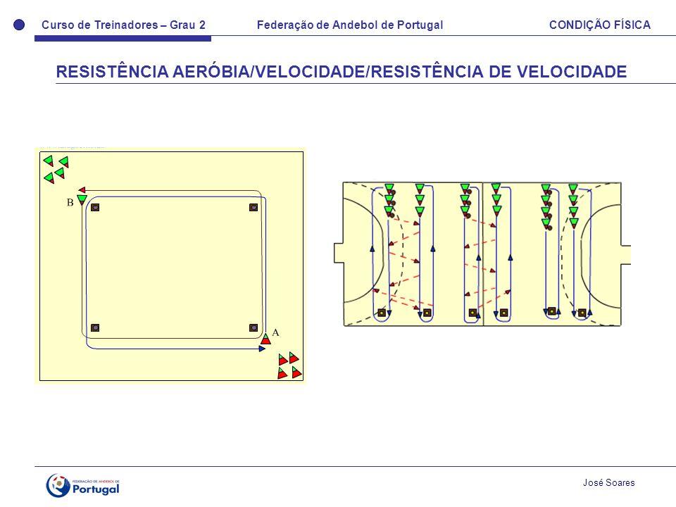 Curso de Treinadores – Grau 2 Federação de Andebol de Portugal CONDIÇÃO FÍSICA José Soares RESISTÊNCIA AERÓBIA/VELOCIDADE/RESISTÊNCIA DE VELOCIDADE