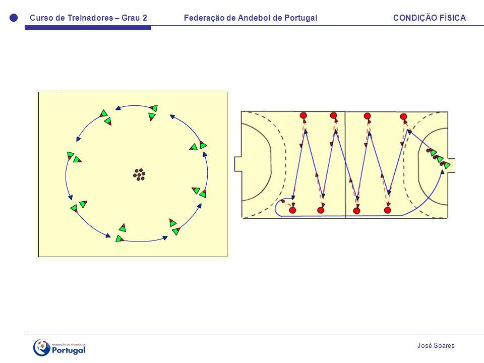 Curso de Treinadores – Grau 2 Federação de Andebol de Portugal CONDIÇÃO FÍSICA José Soares