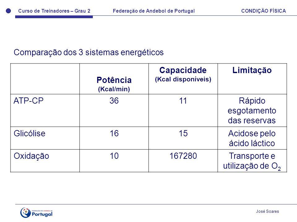 Curso de Treinadores – Grau 2 Federação de Andebol de Portugal CONDIÇÃO FÍSICA José Soares Comparação dos 3 sistemas energéticos Potência (Kcal/min) C