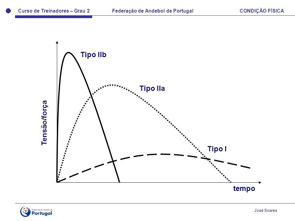 Curso de Treinadores – Grau 2 Federação de Andebol de Portugal CONDIÇÃO FÍSICA José Soares Tipo IIb Tipo IIa Tipo I tempo Tensão/força