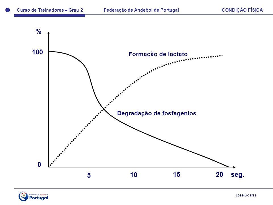 Curso de Treinadores – Grau 2 Federação de Andebol de Portugal CONDIÇÃO FÍSICA José Soares Degradação de fosfagénios Formação de lactato 0 100 % 5 10