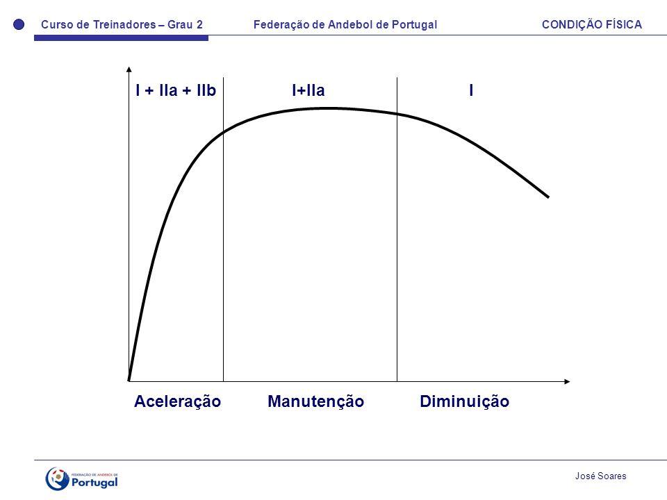 Curso de Treinadores – Grau 2 Federação de Andebol de Portugal CONDIÇÃO FÍSICA José Soares AceleraçãoManutenção Diminuição I + IIa + IIb I+IIaI