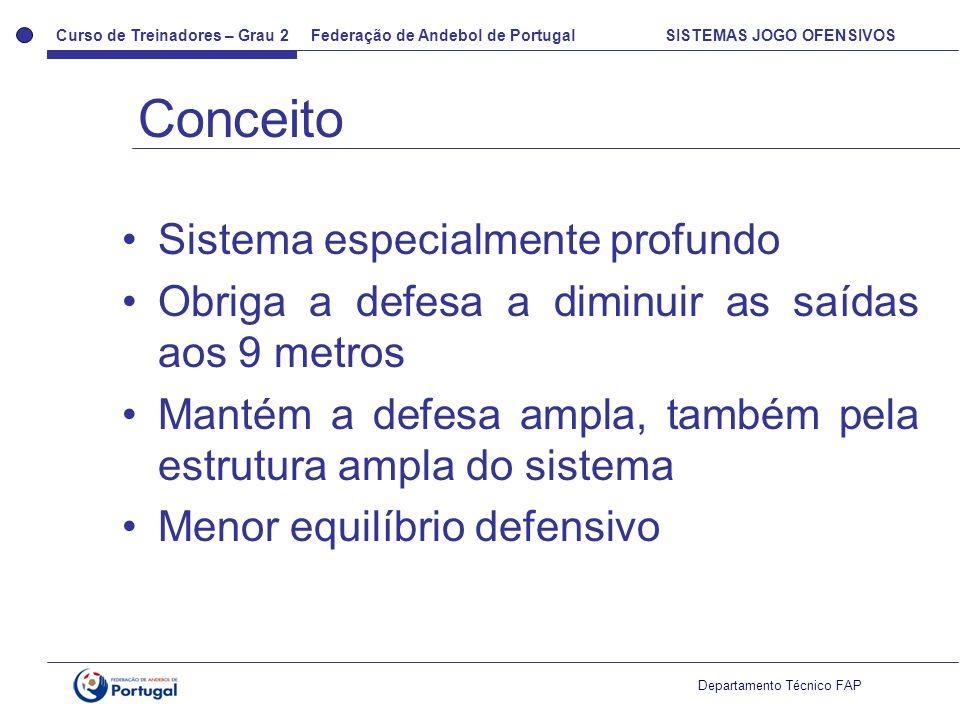 Curso de Treinadores – Grau 2 Federação de Andebol de Portugal SISTEMAS JOGO OFENSIVOS Departamento Técnico FAP Sistema especialmente profundo Obriga