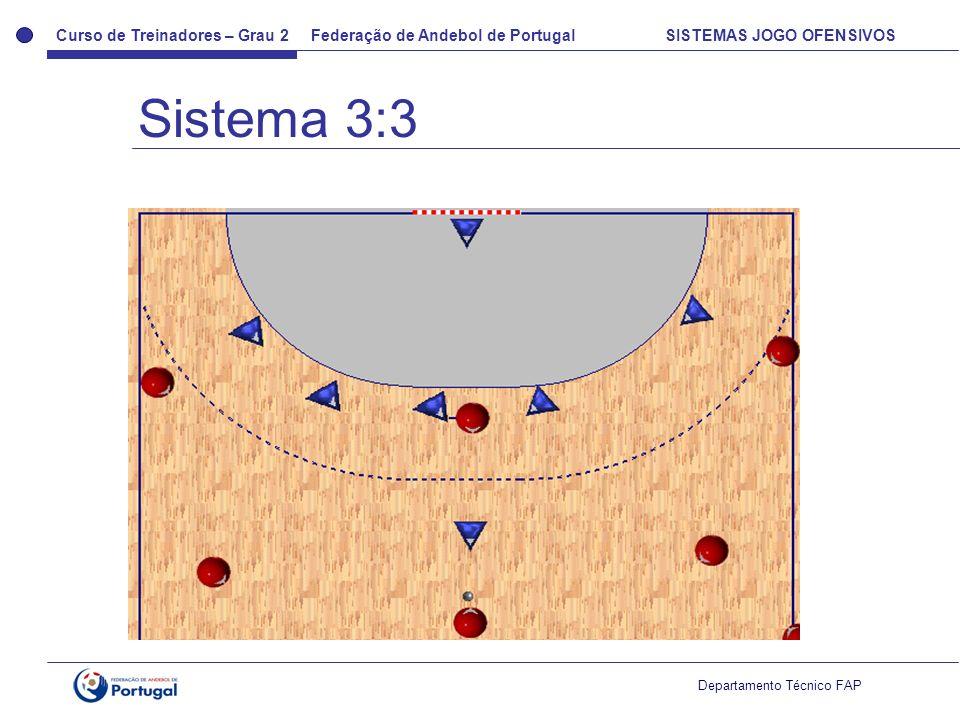 Curso de Treinadores – Grau 2 Federação de Andebol de Portugal SISTEMAS JOGO OFENSIVOS Departamento Técnico FAP Transformação por qualquer jogador –Com bola Lado do pivot Lado oposto ao pivot –Sem bola Lado do pivot Lado oposto ao pivot Transformações do sistema