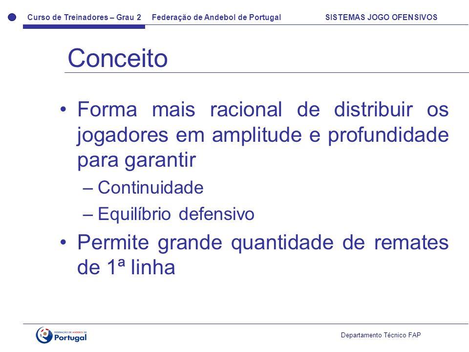 Curso de Treinadores – Grau 2 Federação de Andebol de Portugal SISTEMAS JOGO OFENSIVOS Departamento Técnico FAP Forma mais racional de distribuir os j