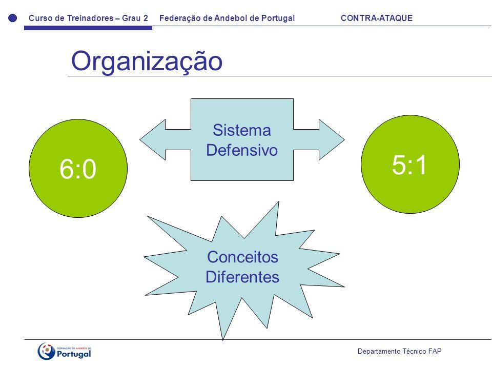 Curso de Treinadores – Grau 2 Federação de Andebol de Portugal CONTRA-ATAQUE Departamento Técnico FAP Sistema Defensivo 6:0 5:1 Conceitos Diferentes O
