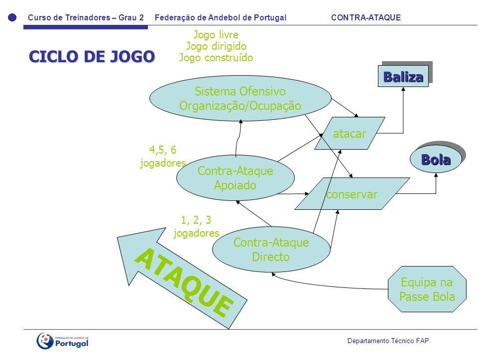 Curso de Treinadores – Grau 2 Federação de Andebol de Portugal CONTRA-ATAQUE Departamento Técnico FAP CICLO DE JOGO BolaBola BalizaBaliza Equipa na Pa