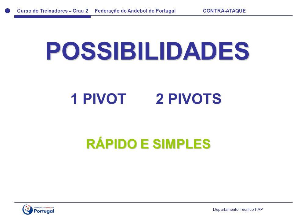 Curso de Treinadores – Grau 2 Federação de Andebol de Portugal CONTRA-ATAQUE Departamento Técnico FAP POSSIBILIDADES 1 PIVOT2 PIVOTS RÁPIDO E SIMPLES
