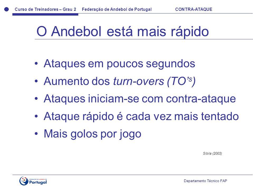 Curso de Treinadores – Grau 2 Federação de Andebol de Portugal CONTRA-ATAQUE Departamento Técnico FAP Ataques em poucos segundos Aumento dos turn-over