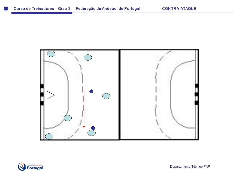 Curso de Treinadores – Grau 2 Federação de Andebol de Portugal CONTRA-ATAQUE Departamento Técnico FAP
