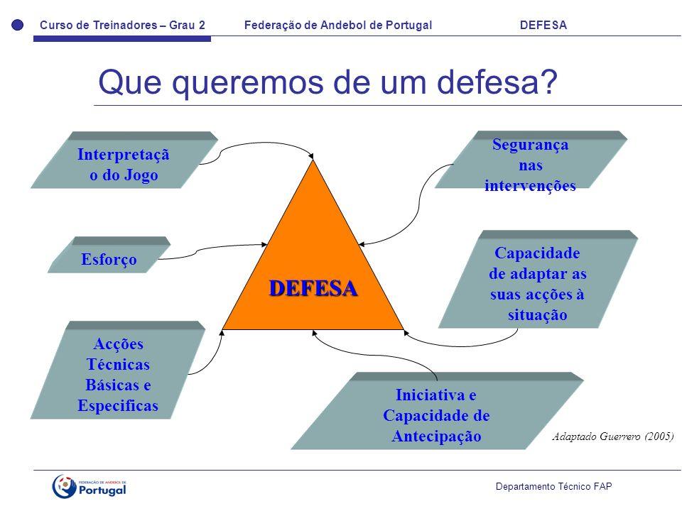 Curso de Treinadores – Grau 2 Federação de Andebol de Portugal DEFESA Departamento Técnico FAP DEFESA Interpretaçã o do Jogo Esforço Acções Técnicas Básicas e Especificas Iniciativa e Capacidade de Antecipação Capacidade de adaptar as suas acções à situação Segurança nas intervenções Adaptado Guerrero (2005) Que queremos de um defesa