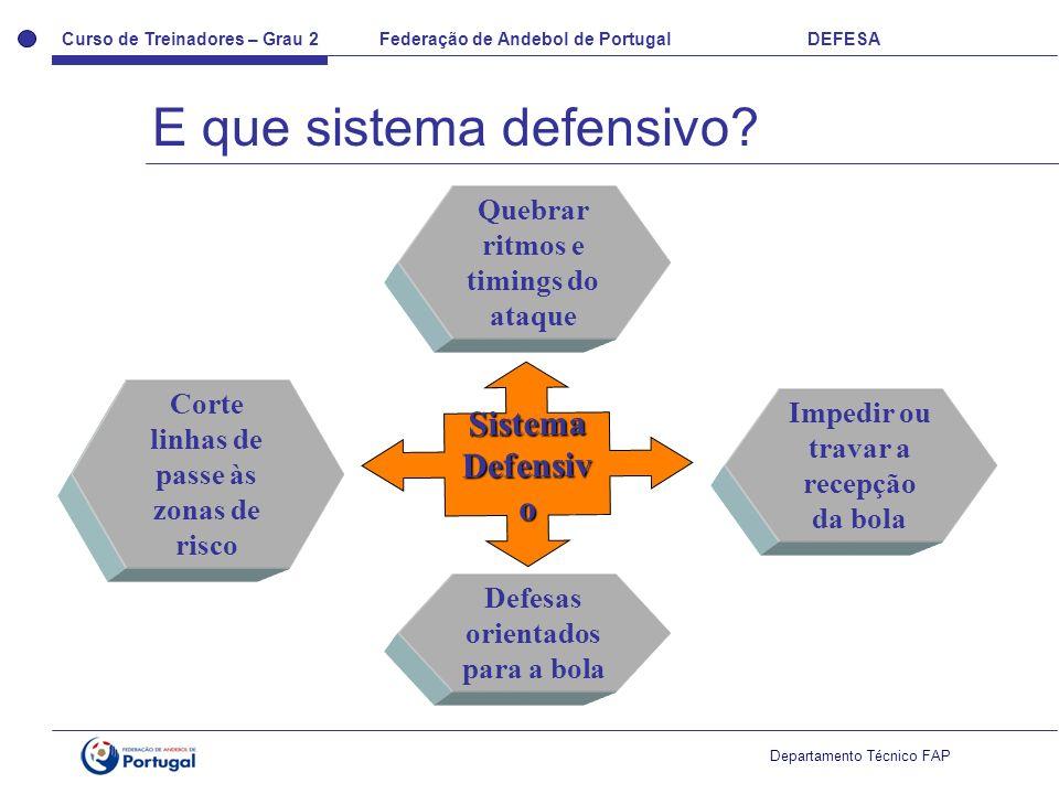 Curso de Treinadores – Grau 2 Federação de Andebol de Portugal DEFESA Departamento Técnico FAP Corte linhas de passe às zonas de risco Impedir ou trav
