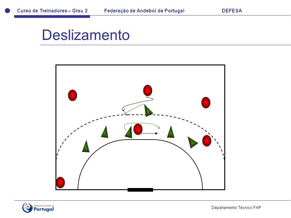 Curso de Treinadores – Grau 2 Federação de Andebol de Portugal DEFESA Departamento Técnico FAP Deslizamento