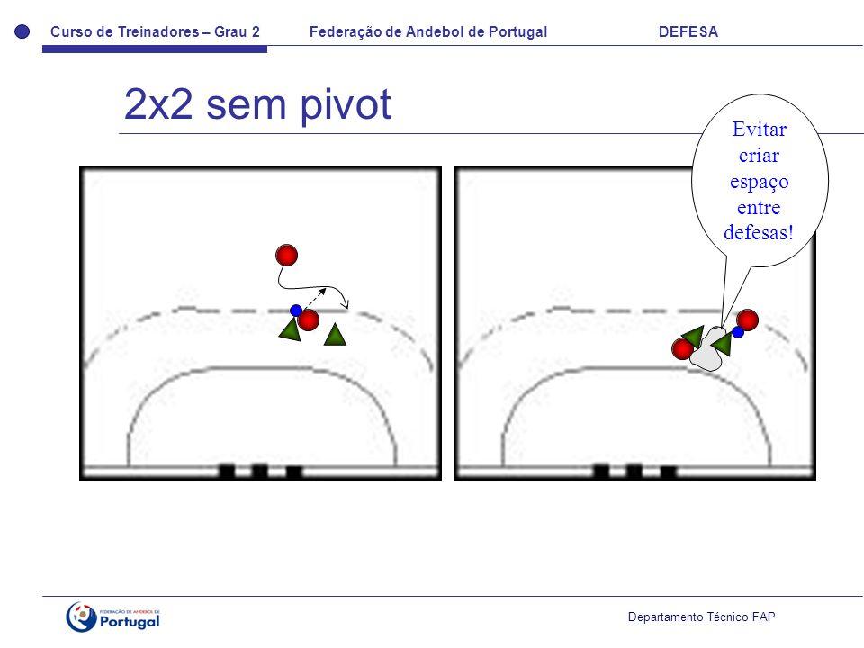 Curso de Treinadores – Grau 2 Federação de Andebol de Portugal DEFESA Departamento Técnico FAP 2x2 sem pivot Evitar criar espaço entre defesas!