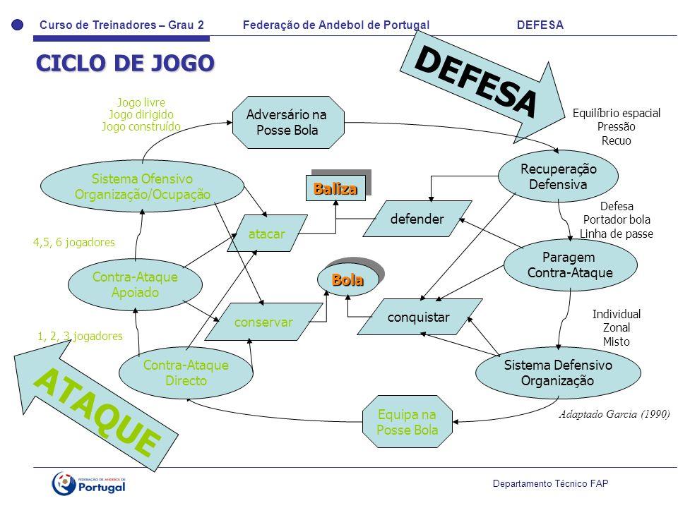 Curso de Treinadores – Grau 2 Federação de Andebol de Portugal DEFESA Departamento Técnico FAP BolaBola BalizaBaliza Equipa na Posse Bola Adversário n