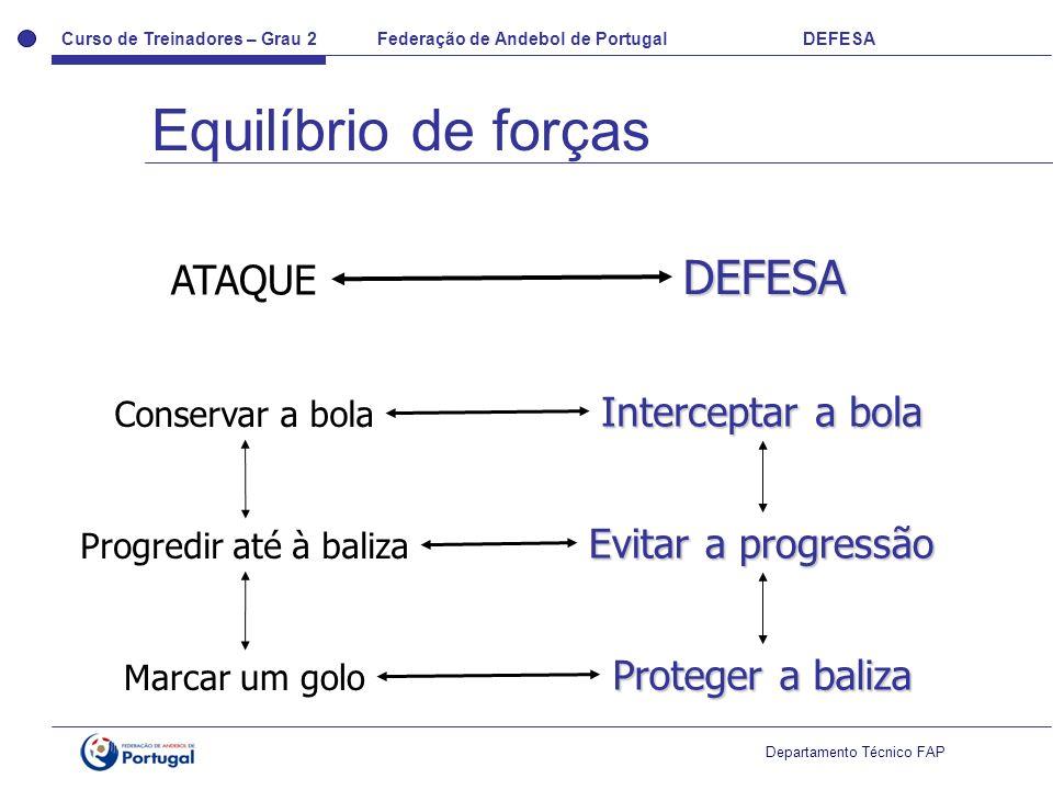 Curso de Treinadores – Grau 2 Federação de Andebol de Portugal DEFESA Departamento Técnico FAP ATAQUE DEFESA Conservar a bola Interceptar a bola Progr