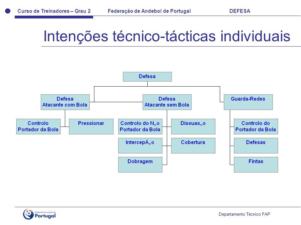 Curso de Treinadores – Grau 2 Federação de Andebol de Portugal DEFESA Departamento Técnico FAP 2x2...espaço livre entre....