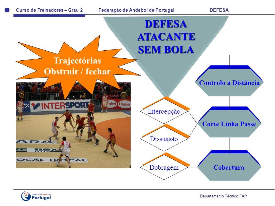 Curso de Treinadores – Grau 2 Federação de Andebol de Portugal DEFESA Departamento Técnico FAP DEFESAATACANTE SEM BOLA Controlo à Distância Corte Linh