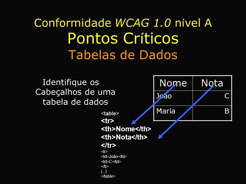 Conformidade WCAG 1.0 n í vel A Pontos Cr í ticos Tabelas de Dados Identifique os Cabeçalhos de uma tabela de dados NomeNota JoãoC MariaB Nome Nota Jo