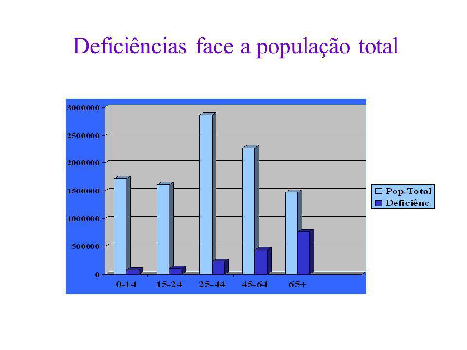 Deficiências face a população total