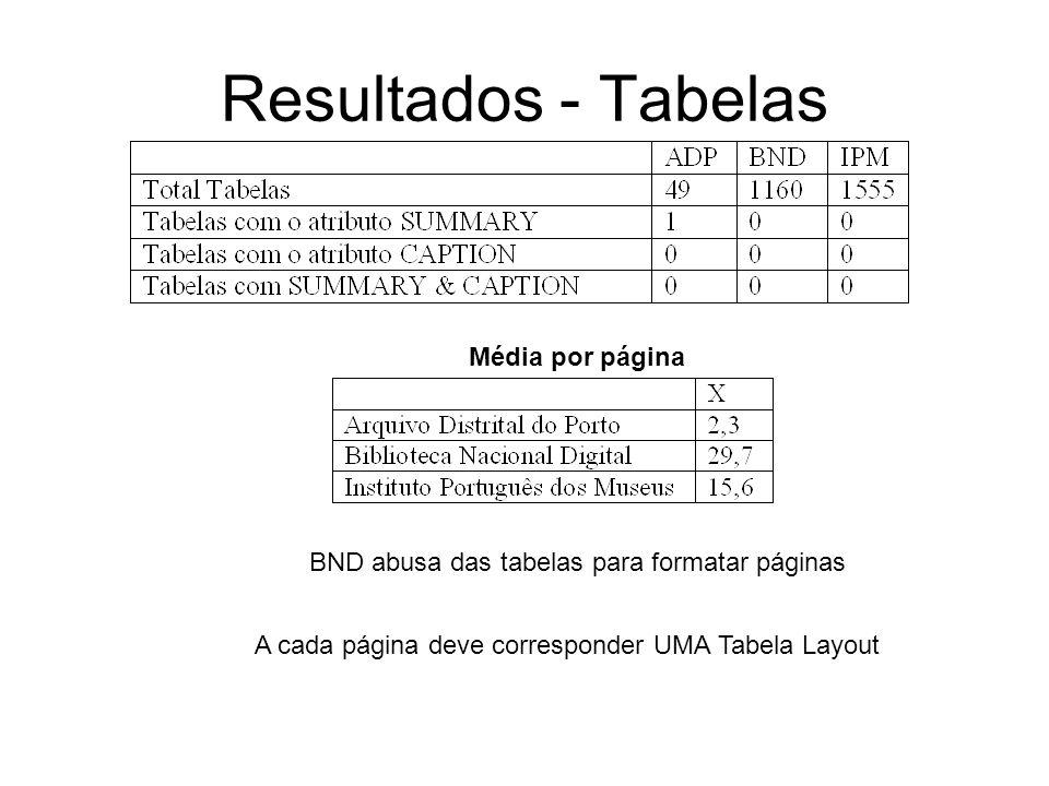 Resultados - Tabelas Média por página BND abusa das tabelas para formatar páginas A cada página deve corresponder UMA Tabela Layout