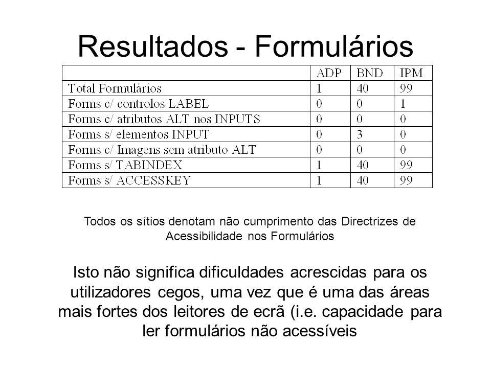 Resultados - Formulários Todos os sítios denotam não cumprimento das Directrizes de Acessibilidade nos Formulários Isto não significa dificuldades acrescidas para os utilizadores cegos, uma vez que é uma das áreas mais fortes dos leitores de ecrã (i.e.