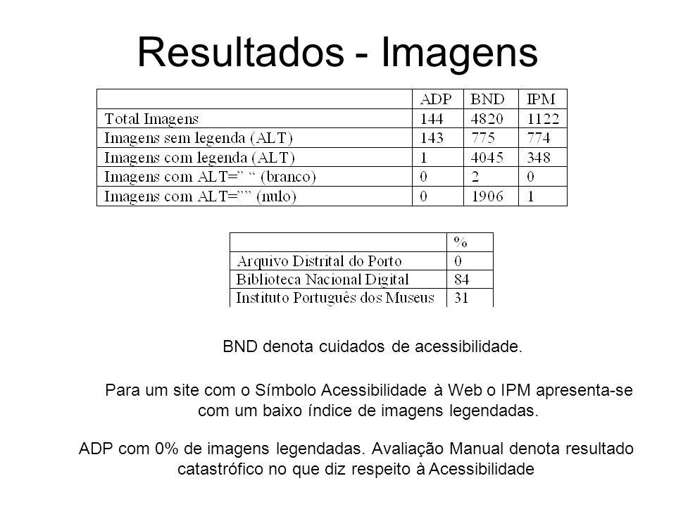 Resultados - Imagens ADP com 0% de imagens legendadas. Avaliação Manual denota resultado catastrófico no que diz respeito à Acessibilidade Para um sit