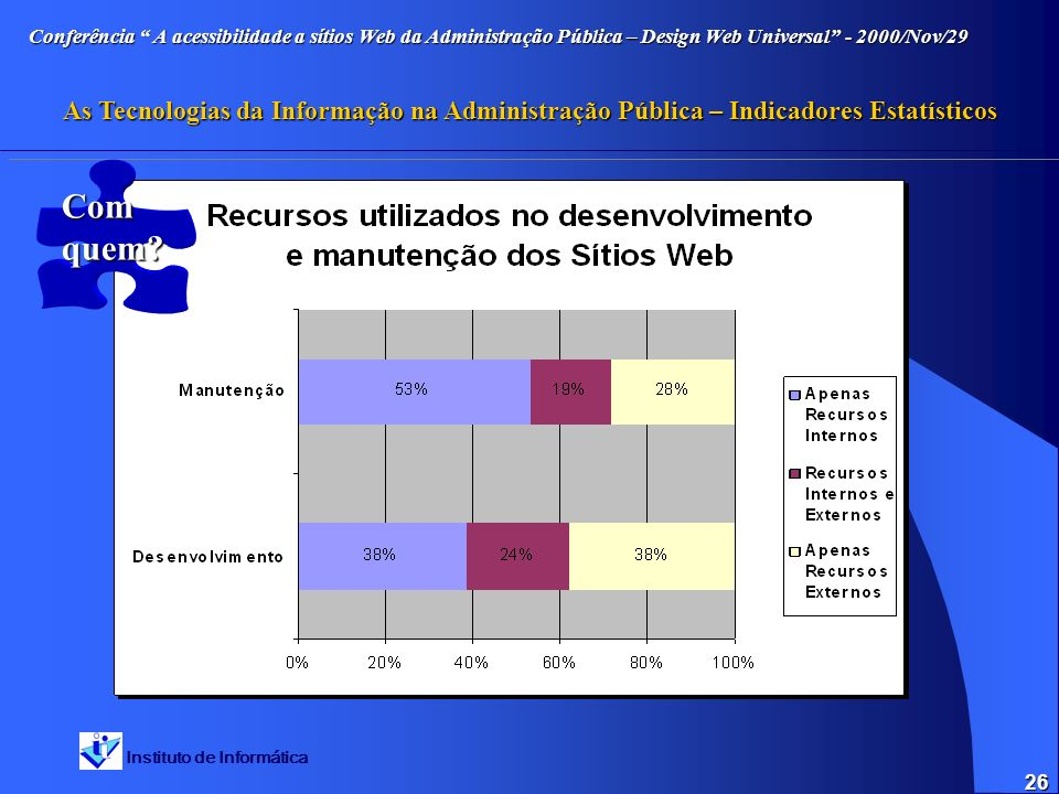 Instituto de Informática Conferência A acessibilidade a sítios Web da Administração Pública – Design Web Universal - 2000/Nov/29 As Tecnologias da Informação na Administração Pública – Indicadores Estatísticos 26 Com quem
